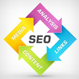 SEO stategy - analysis, content, links, media